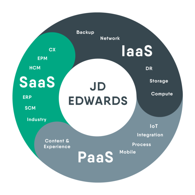 ORACLE JD EDWARDS - ITCROSS