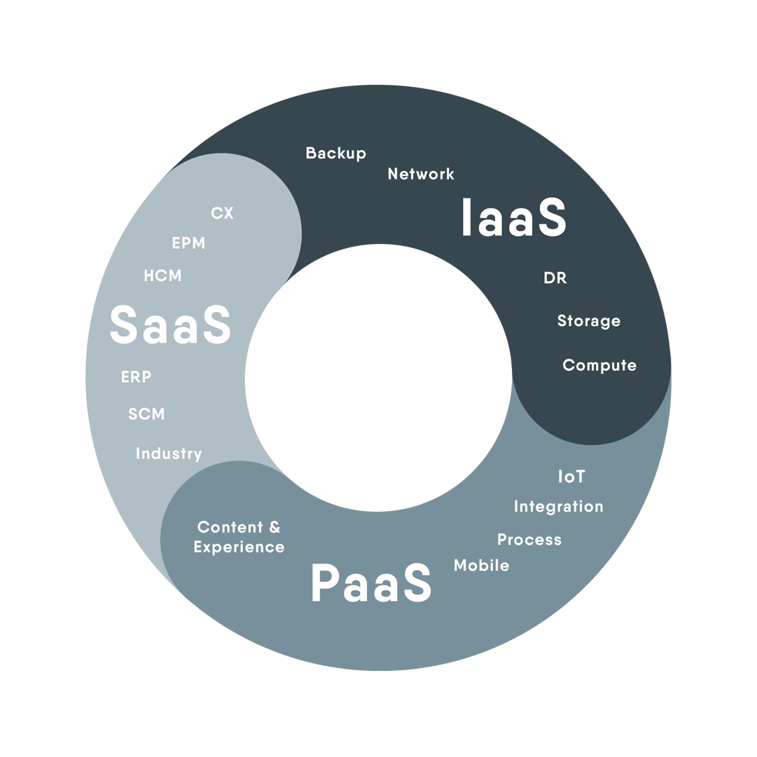https://it-cross.com/si20te18/wp-content/uploads/2018/10/ITCROSS_jd-edwards-IaaS-SaaS-PaaS-margen.png